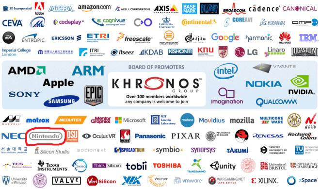 Nintendo se une al Khronos Group como miembro colaborador