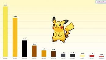 Descubre el porcentaje de colores de cada Pokémon con esta original aplicación