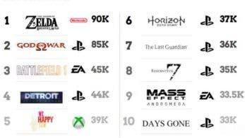 'Zelda: Breath of the Wild' es el juego más buscado de la semana en Internet