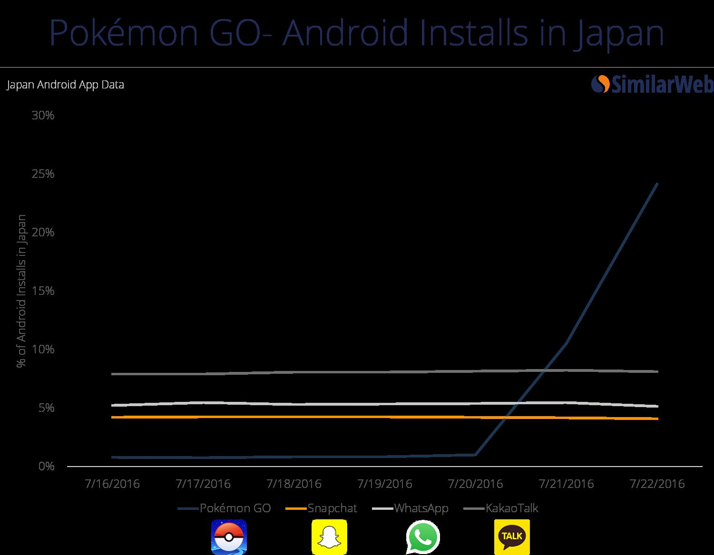 pokemon-go-installs-japan