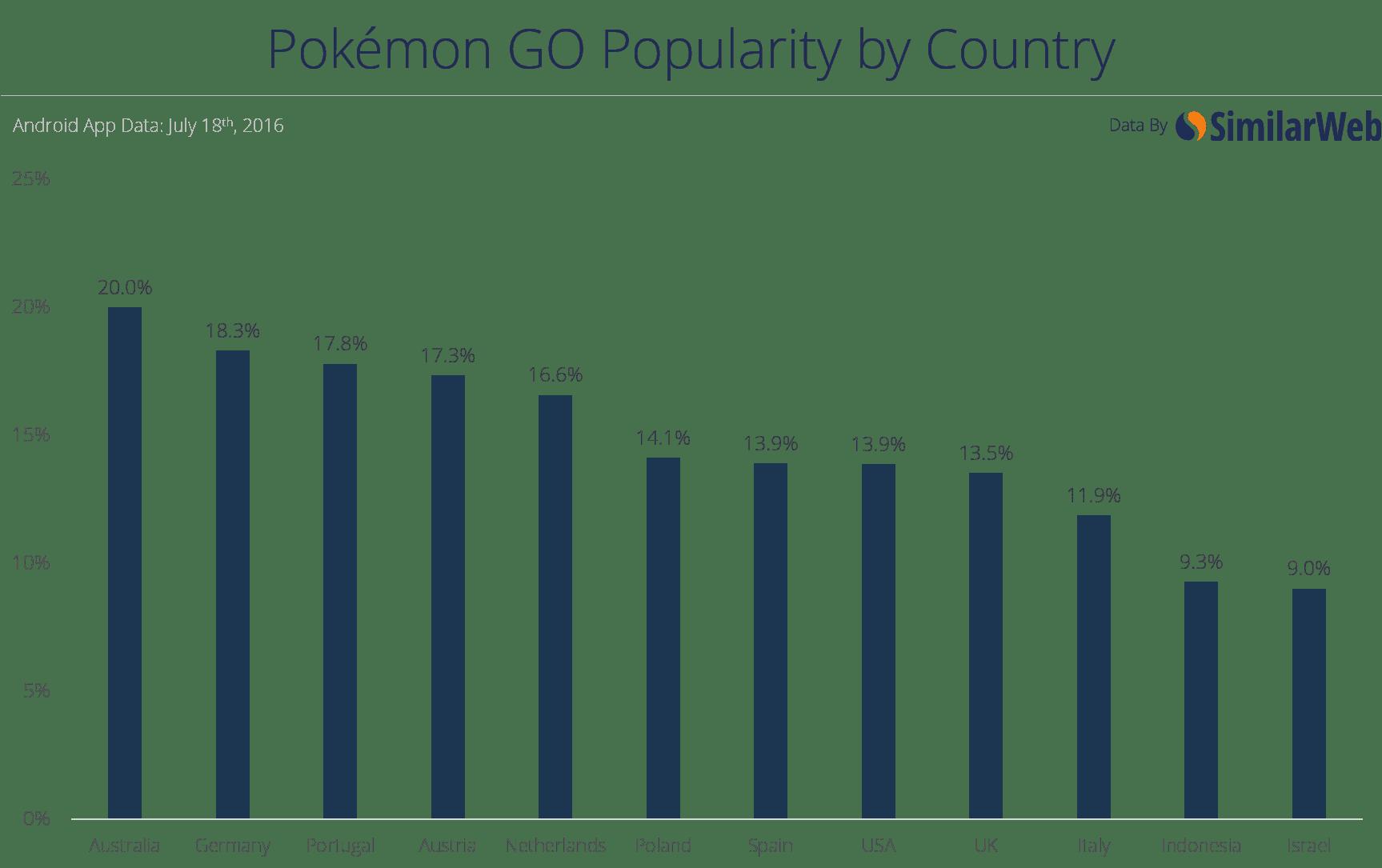 Echa un vistazo a las instalaciones de 'Pokémon GO' en Android por país