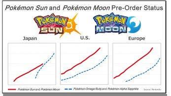 Estos gráficos representan el éxito que han supuesto las reservas de 'Pokémon Sol y Luna'