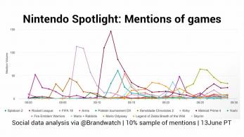 Metroid Prime 4 y Kirby 2018 fueron los juegos que más menciones recibieron ayer en redes sociales