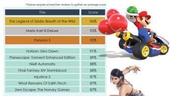 Estos son los videojuegos mejor valorados de lo que llevamos de 2017