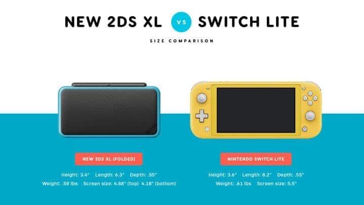 Comparación de tamaños detallada entre Nintendo Switch Lite y otras consolas portátiles